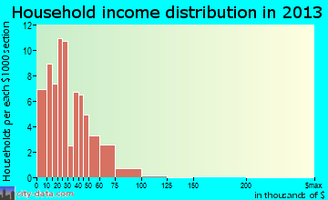 Wetumka household income distribution