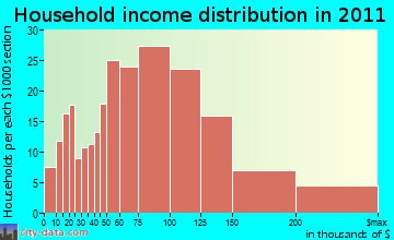 Laguna West-Lakeside household income distribution