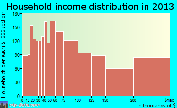 Laguna Niguel household income distribution