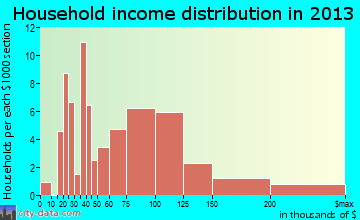 Lagunitas-Forest Knolls household income distribution