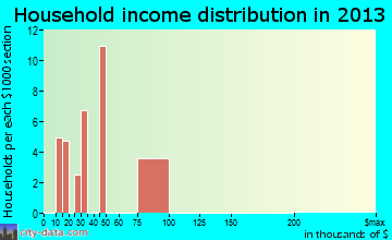 Lake Almanor Peninsula household income distribution