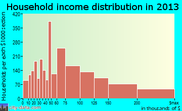 Lake Forest household income distribution