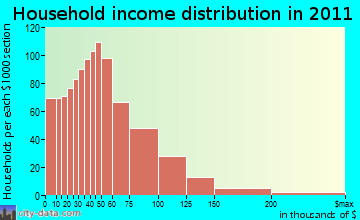 Southeast Osage household income distribution