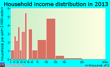Adams household income distribution