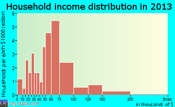 Adair Village household income distribution