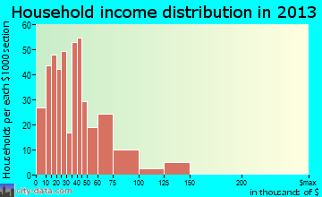 Madras household income distribution