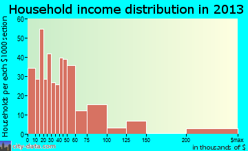 Lake San Marcos household income distribution