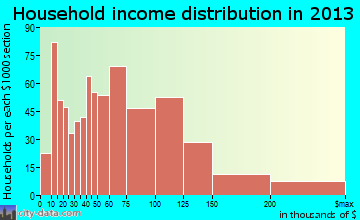 Sherwood household income distribution