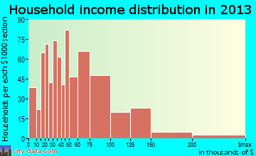 Troutdale household income distribution