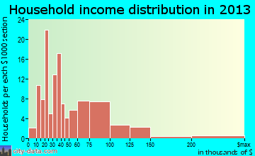 Vernonia household income distribution