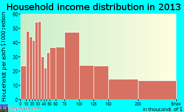 La Palma household income distribution