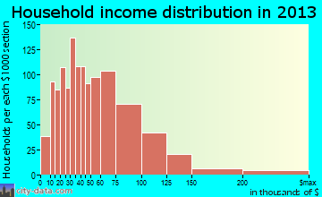 La Presa household income distribution
