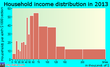Happy Valley household income distribution