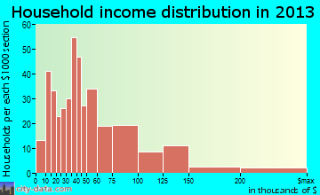 Garden Home-Whitford household income distribution