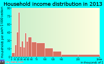 Cedar Hills household income distribution