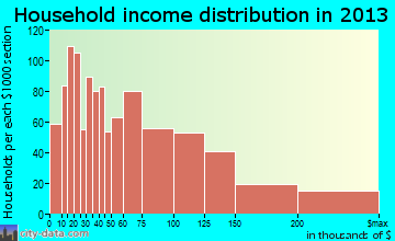La Verne household income distribution