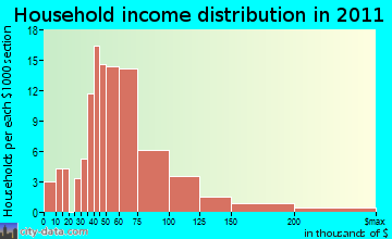 Powell Butte household income distribution