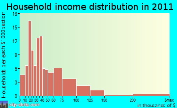 Upper Siuslaw household income distribution