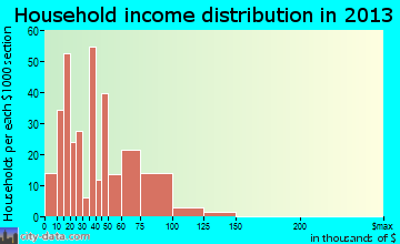 Lenwood household income distribution