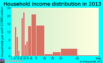 Treasure Lake, PA household income distribution
