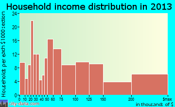 Trooper household income distribution