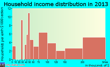 Lexington Hills household income distribution