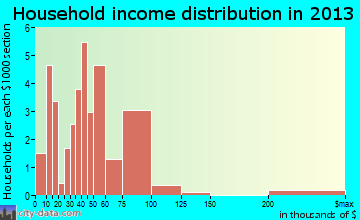 Union Dale household income distribution