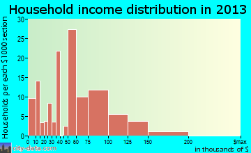 Valley Green household income distribution