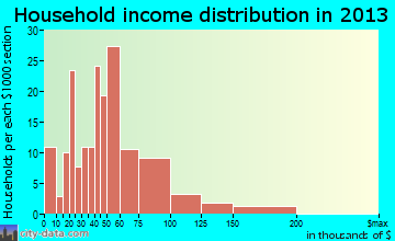 Wesleyville household income distribution