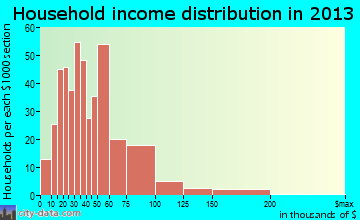 Livingston household income distribution