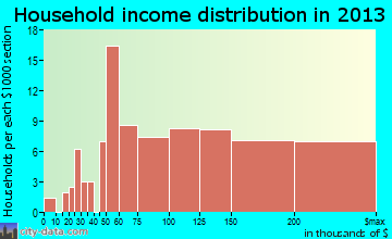 Woodbourne household income distribution