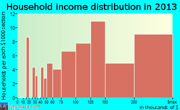 Woodside household income distribution