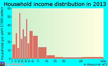 Wormleysburg household income distribution