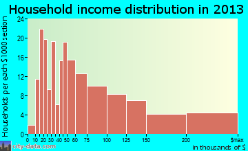 Wyndmoor household income distribution