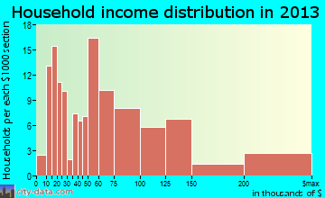 Yardley household income distribution
