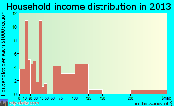 Lightstreet household income distribution