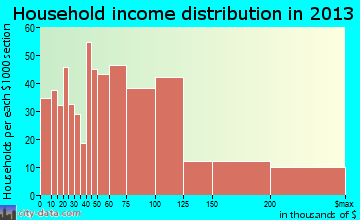 Los Alamitos household income distribution