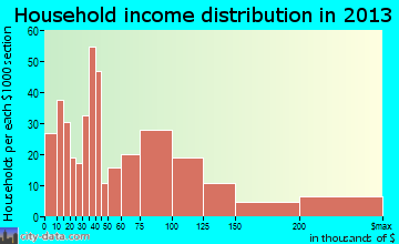 Loomis household income distribution