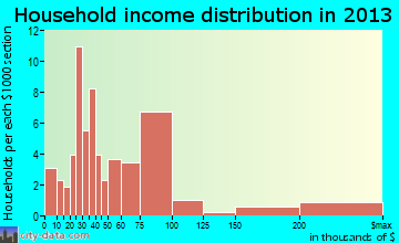 Los Alamos household income distribution