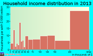 Los Altos Hills household income distribution