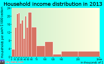 Meridian household income distribution
