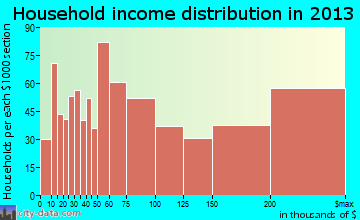 Los Gatos household income distribution