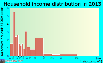 Modena household income distribution