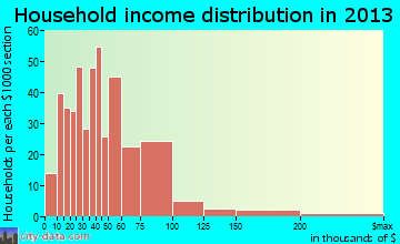 Montoursville household income distribution