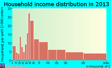 Narberth household income distribution