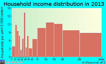 Lucas Valley-Marinwood household income distribution