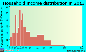 New Cumberland household income distribution