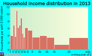 Newtown household income distribution