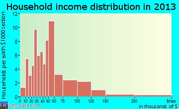 Oakdale household income distribution