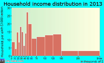Oreland household income distribution